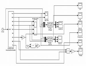 A  Simulink Model Of The Self