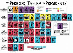 Table Height Chart Home The Periodic Table Of The Presidents