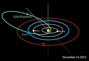 The Strange Life of Asteroid Phaethon – Source of the ...