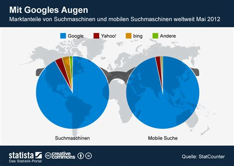 marktanteile von suchmaschinen google dominiert statistik