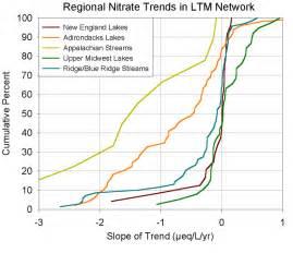 Cumulative Frequency Diagram  Distribution  Of Slopes   U00b5eq