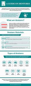 A Guide On Dentures