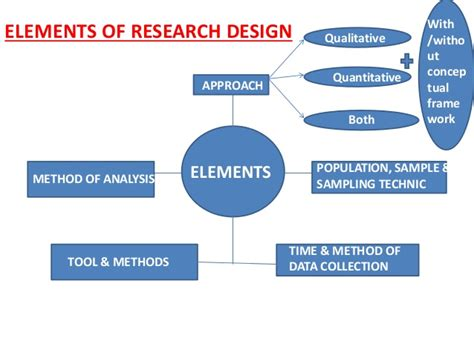 research and design research design driverlayer search engine