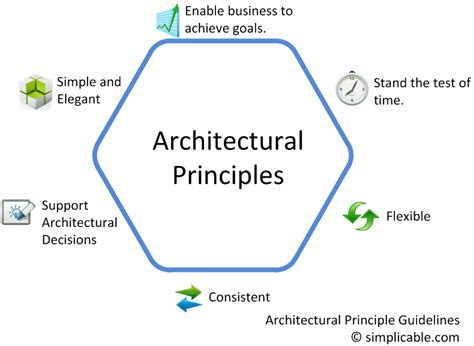 architectural principles roleea enterprise