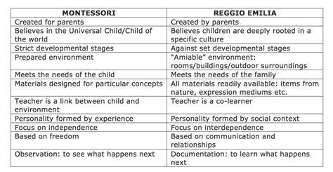 montessori amp reggio emilia we compare and contrast the 842 | Schermata 2017 09 20 alle 16.37.48