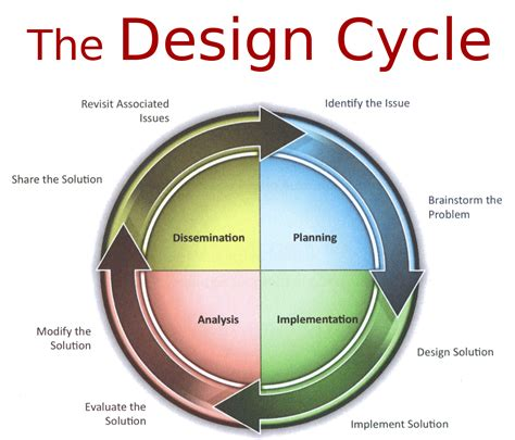 what is design design cycle