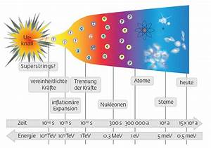 Zeit Berechnen Physik : raum zeit materie kr fte max planck gesellschaft ~ Themetempest.com Abrechnung