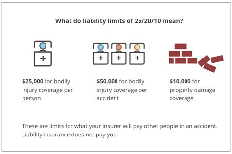 Liability car insurance pays for accidents you cause and is typically required by state law. How Does Car Insurance Work?