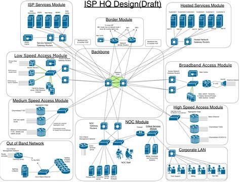the design network will s