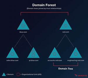 What Is An Active Directory Forest