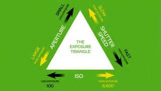 The Exposure Triangle Aperture, Shutter Speed And Iso