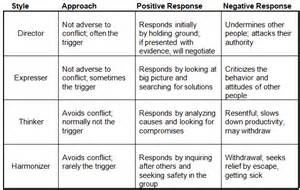 Communication Conflict Styles Chart