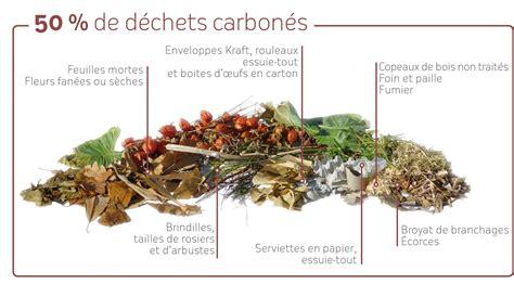 cuisine incorporee smictom sud est 35accueil gt réduire gt au jardin gt composter gt la recette