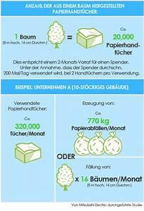 Footprint Berechnen : kosteneffizient jet towel h ndetrockner europa ~ Themetempest.com Abrechnung