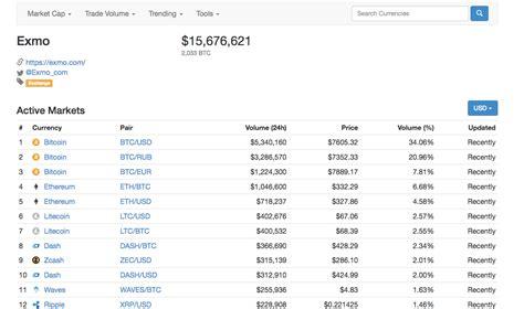 Best bitcoin trading platform australia. How to Create Bitcoin/Cryptocurrency Trading Exchange Platform? - Merehead
