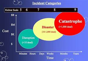 Richter scale Facts for Kids