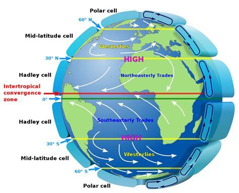 atmospheric circulation wikipedia