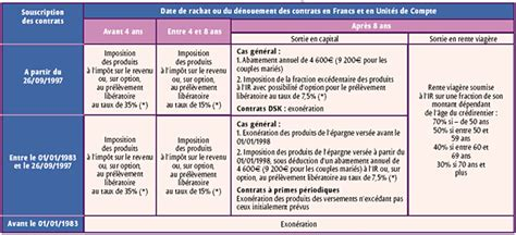 l assurance vie le placement pr 233 f 233 r 233 des fran 231 ais