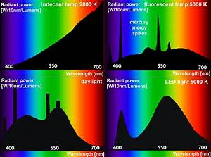 Spectral Power Distributions Diagram