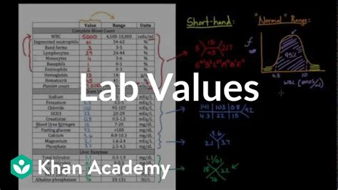 introduction  lab values  normal ranges health