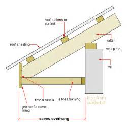 Roof Eave Definition Wwwpixsharkcom Images Galleries