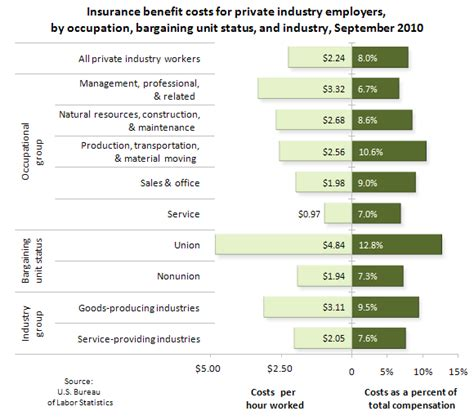 Insurance Benefits Costs For Employers In Private Industry. Staff Development Course Voip Phone Providers. Send A Fax Via Computer Urgent Care Littleton. Treatments Of Alcoholism Hotel Booking System. Dentists Arlington Texas Compare Energy Plans. Passages Malibu Reviews Chicago Cafe Caterers. Design Products Company Dentists In Denver Co. Post My Business Online Stock Image Libraries. Best Insurance After Dui Orlando Cash Advance