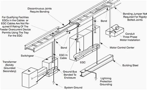 Trench Electric Potential Transformer Wiring Diagram by Grounding And Bonding Of Cable Trays In 2019 Cable Tray