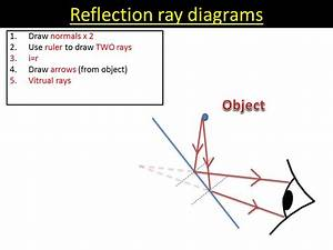 Reflection Ray Diagrams