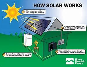 Greencyclopedia U2122  Solar Energy In The Home