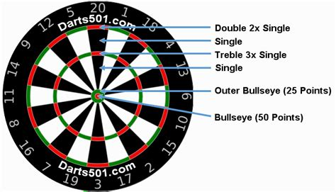 darts  maths
