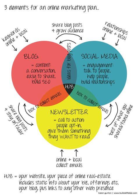 Seo Marketing Plan by Best 25 Marketing Plan Sle Ideas On