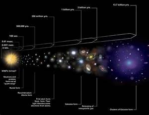 Timeline of cosmology