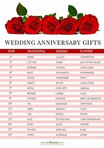Wedding anniversary gifts by year pollennation for Wedding anniversary gifts for each year
