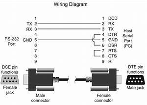 standard rs 232 wiring procedure With wiring diagram besides rs232 to rs485 cable pinout on wiring diagram