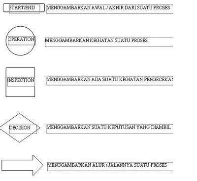 pengertian prosedur  prosedur operasi standar lintas
