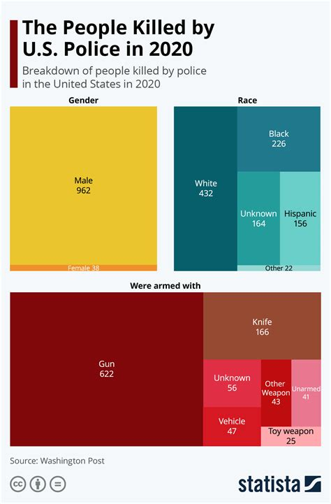 Chart: How Many People Are Killed by Police in the U.S ...
