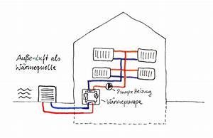Wasser Läuft Nicht Ab : darstellung einer luft wasser w rmepumpe waermepumpe ~ Lizthompson.info Haus und Dekorationen