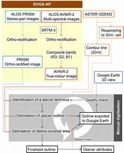 Flow Chart Of Data Processing And Manual Delineation For
