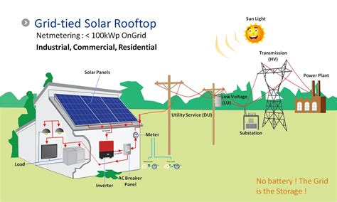 how grid pv system works solar energy in the