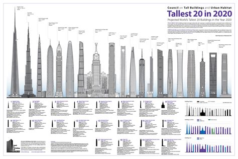 The 5 Tallest Skyscrapers in The World : Completed by 2015