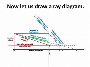 Ray Diagram In Convex Mirror