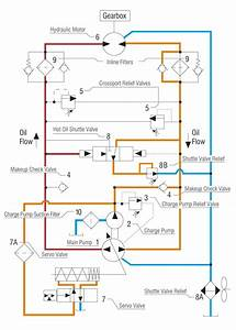 Understanding And Troubleshooting Hydrostatic Systems