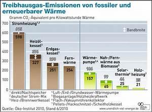Heizkosten Berechnen Kwh : co2 emissionen privater haushalte beim heizen gesunken ~ Themetempest.com Abrechnung