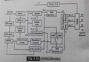 Draw The Block Diagram Of Pal Tv Receiver And Explain The Working And Functions Of Each Block