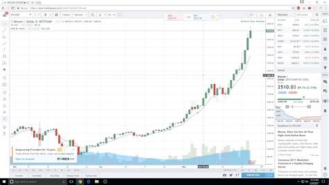 Today's value and price history. Bitcoin Price in USD CHART - YouTube