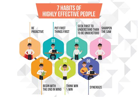 The 7 Habits Of Highly Effective People Is Life Changing ...