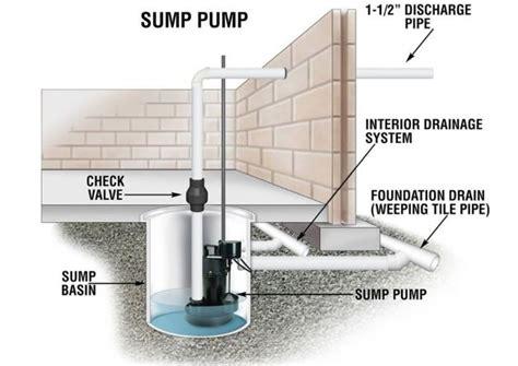 sump pumps   basement reviews