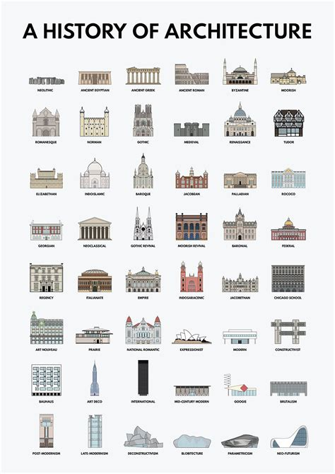 A History Of Architecture on Behance Architecture icons