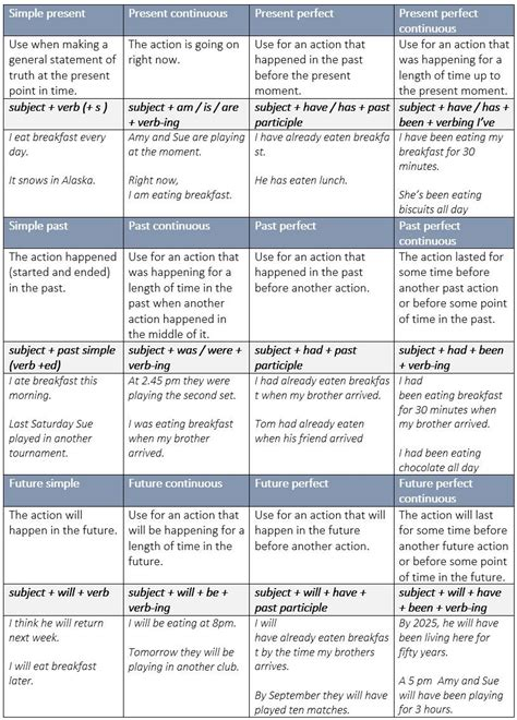 Summary Charts Of English Tenses  Learn English,charts,tenses,grammar,english English