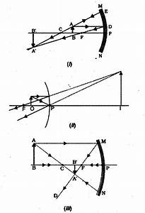 Draw A Ray Diagram In Each Of The Following Cases To Show
